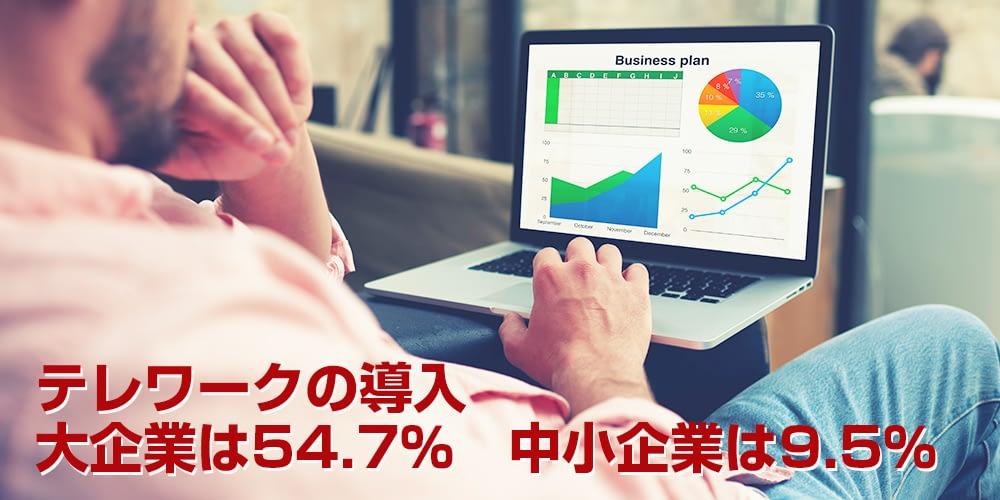 テレワークの導入 大企業は54.7%中小企業は9.5%