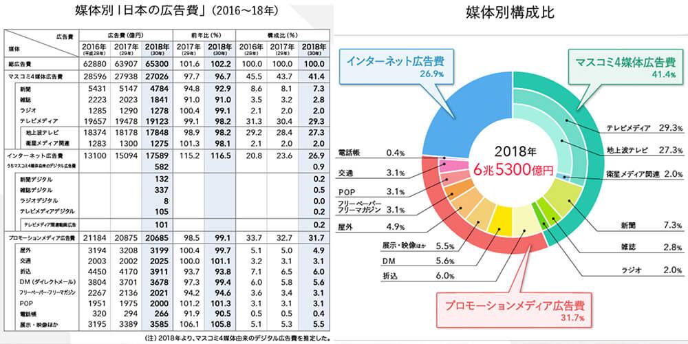 電通報日本の広告費2018