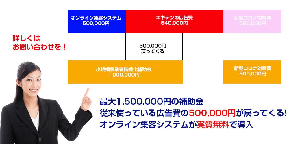 エキテン等で使った広告費50万円が戻ってきます。